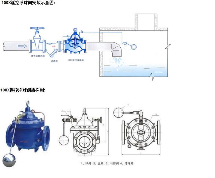 100x遥控浮球阀工作原理和如何安装?_中国泵阀商务网图片